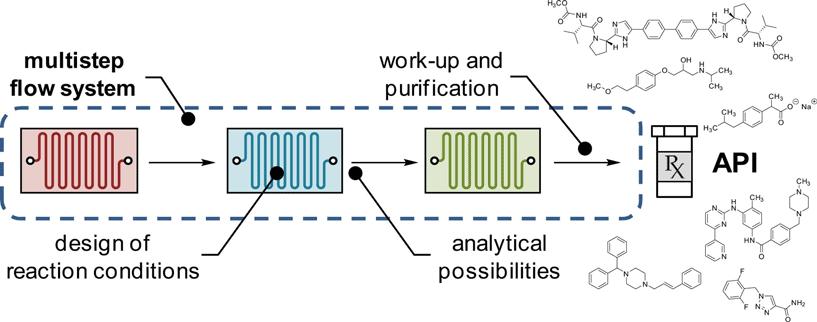Rotachrom multistep flow system
